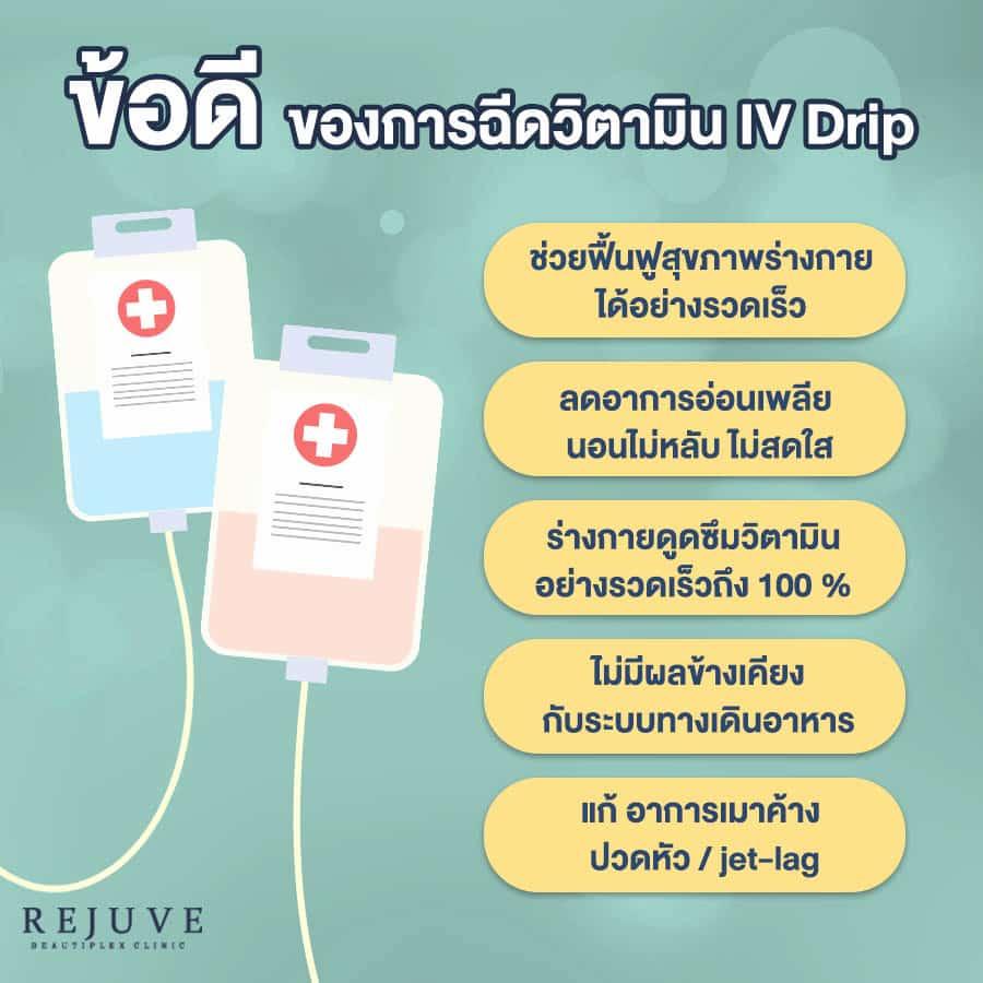 IV Drip ราคา